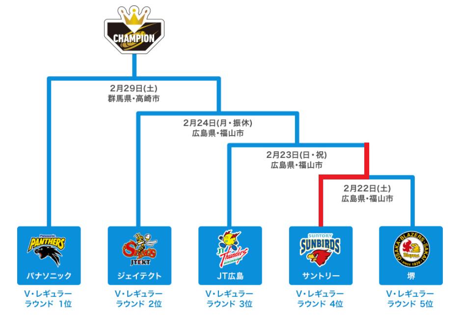 【バレー】Vリーグ 女子入替戦は姫路が残留に向け一歩リード