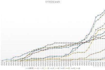 【兵庫県】新型コロナウイルス感染症 (COVID-19)患者数と地域(最新)