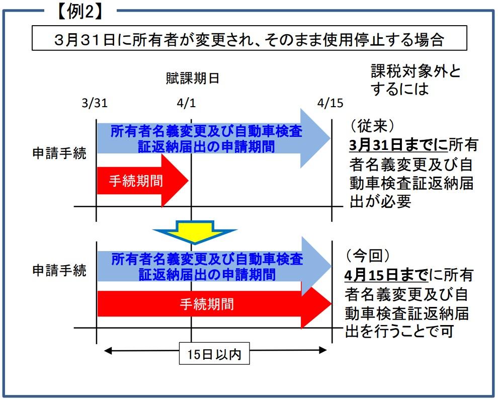 【軽自動車税】4月1日を賦課期日とする取扱いを変更|新型コロナウイルス対策