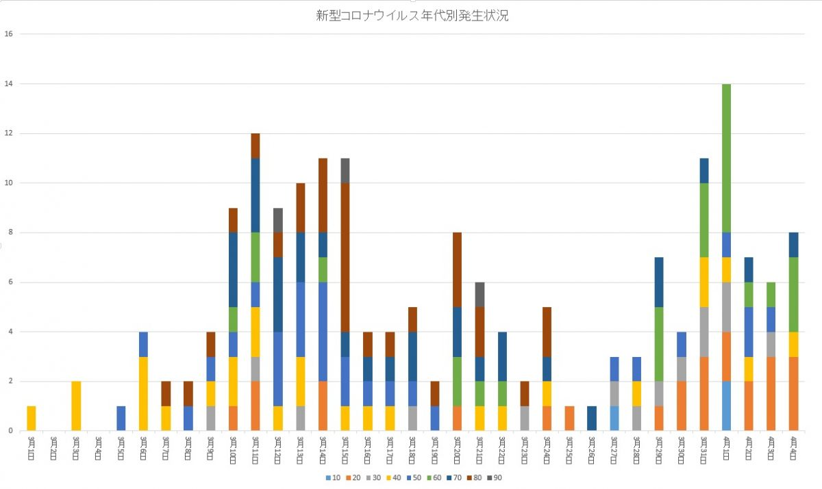 【兵庫県】年代別で見る新型コロナウイルスの感染状況