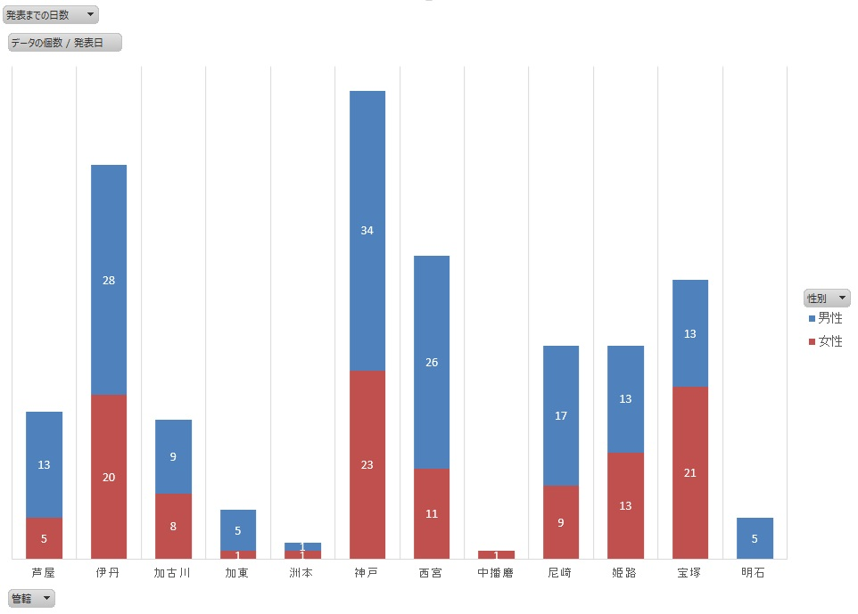 【兵庫県】グラフで見る新型コロナウイルス感染症の傾向