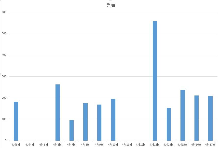 【兵庫県】他県とのPCR検査実施人数の累計をしらべてみた