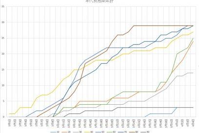 【兵庫県】新型コロナウイルス感染症 (COVID-19)患者数と地域 ※随時更新