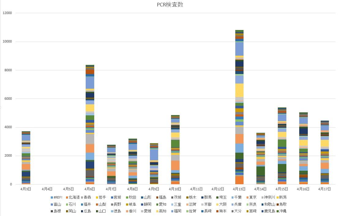 【兵庫県】PCR検査実施人数を全国と比較。厚生省の土日の検査数が無いのはナゼ?