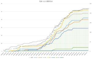 【兵庫県】クロス集計データでみる県内の新型コロナウイルス感染状況(5月7日)