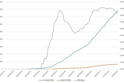 【兵庫県】PCR検査数に対する陽性割合はどれぐらい