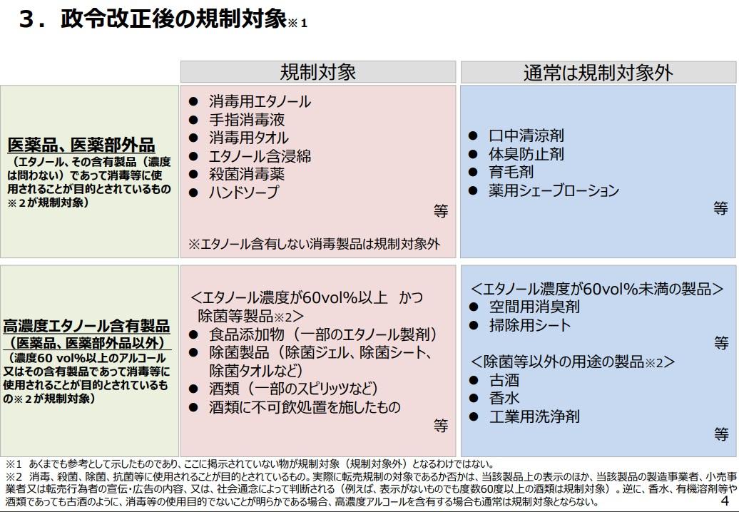 アルコール消毒製品の転売規制。5月26日から|国民生活安定緊急措置法施行令 一部改正