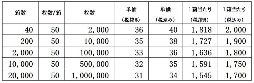 3層不織布マスクを1枚あたり31円から公的機関・法人・個人へ|50枚入りを1,550円