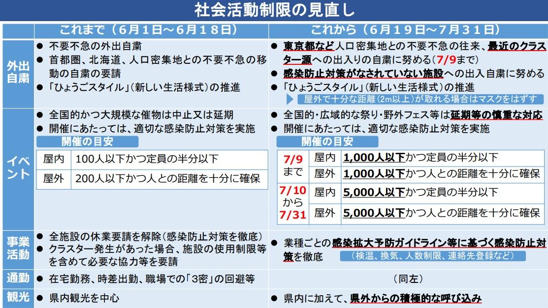 【兵庫県】「次なる波」に備えて。生活の日常化と経済活動の回復を目指す