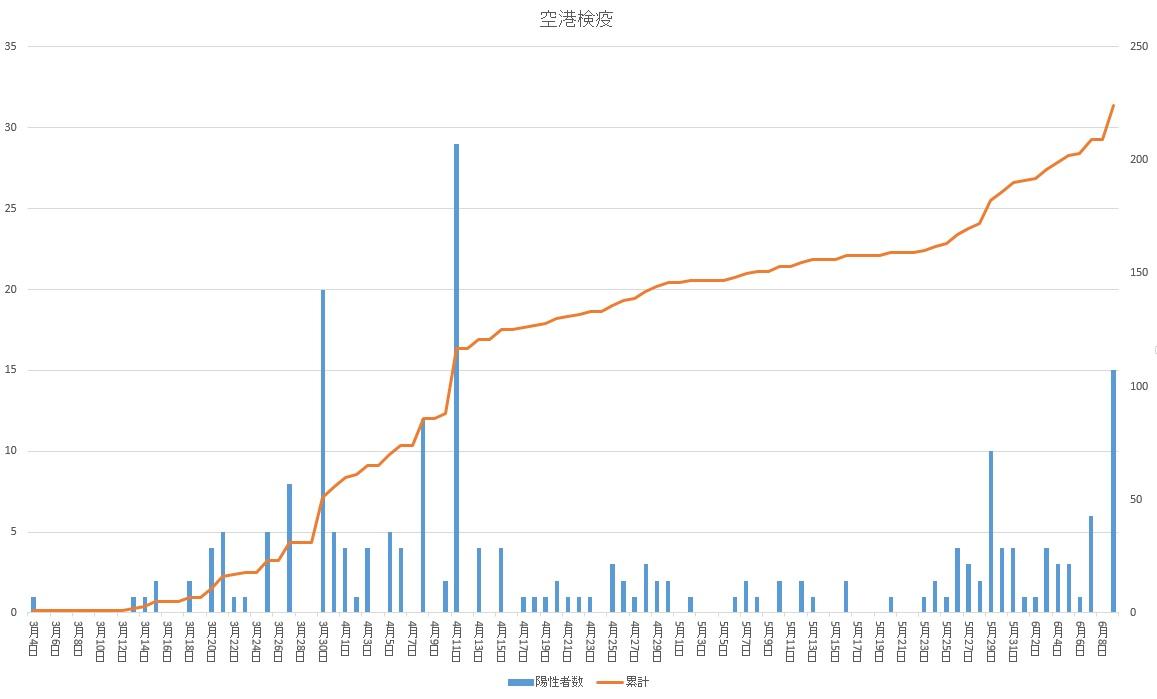 【空港検疫】増えてる?減ってる?|新型コロナウイルス感染症(COVID-19)