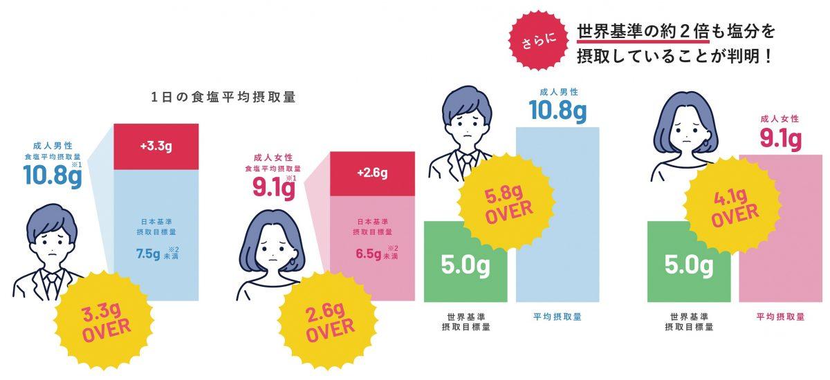 【姫路市】むくまんもん|ストレス無く減塩対策ができる塩分吸収サプリメント発売