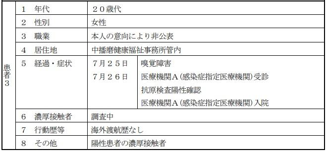【神崎郡】中播磨健康福祉事務所管内で新型コロナ陽性1名|7月27日