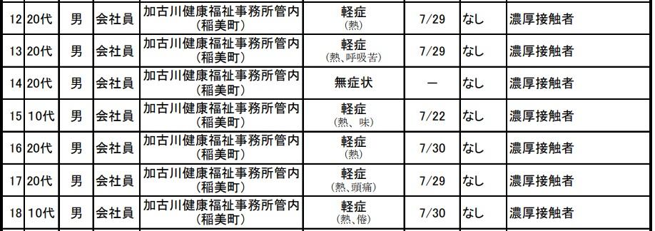 【兵庫県】稲美町で7名など過去最多 新規感染62名|新型コロナウイルス 7月31日15時発表分