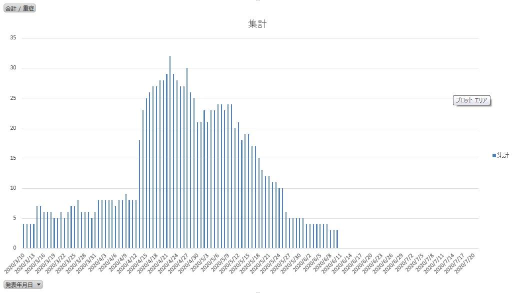 【兵庫県】第一波と第二波に違いはある?|新型コロナウイルス
