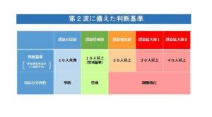 【兵庫県】新規陽性者数(1週間平均)30人超え|対応の方向性が変更
