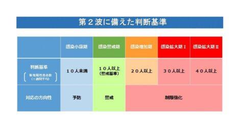 【兵庫県】新規陽性者数(1週間平均)30人超え 対応の方向性が変更