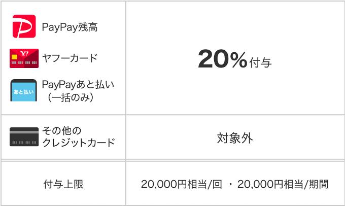【加西市】PayPay 最大20%還元のキャンペーンが8月実施