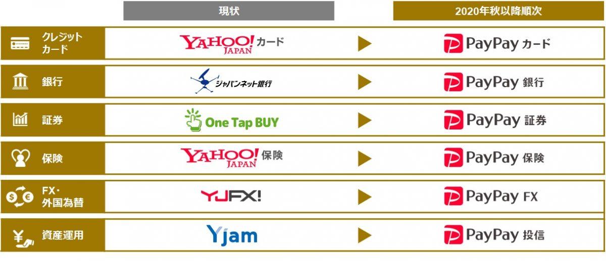 ワイジェイFX株式会社が「PayPay FX株式会社」に変わります