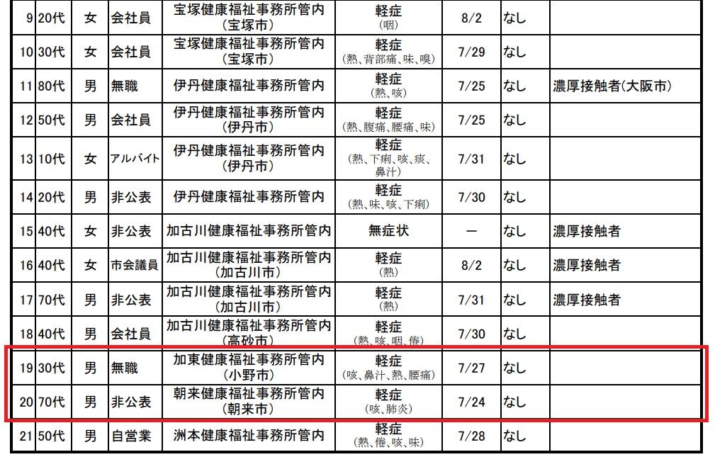 小野市・朝来市で陽性1名。県内で新規52名|新型コロナウイルス 8月5日|兵庫