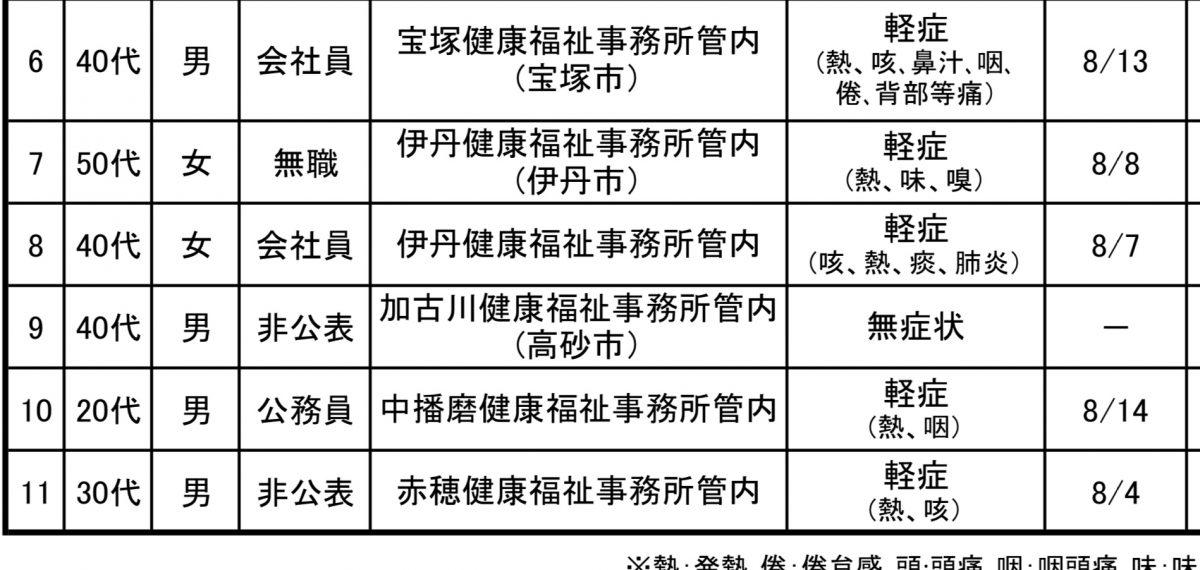 【神崎郡】中播磨健康福祉事務所管轄で陽性1名 公務員丨8月16日