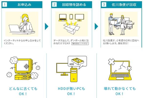 自宅から宅配便で送るだけのパソコンリサイクル|新たに3自治体と協定を締結