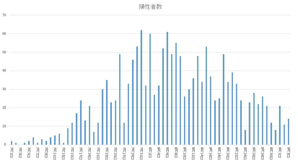 【新型コロナ】その差、8倍!兵庫県内の地域別の死亡率が気になる