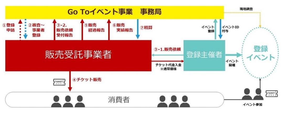 【Go To イベント】チケット販売事業者等の募集を開始