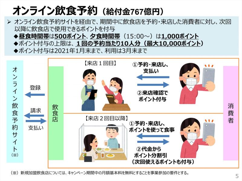 【Go To Eat】消えた50億円はどこへ|いつの間にか予算配分が変わっている謎