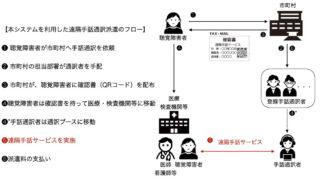 【兵庫県】「遠隔手話通訳派遣システム」の運用開始