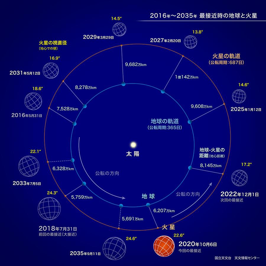 【天体】10月6日、火星が最接近。秋の夜に赤く輝く星をみよう!