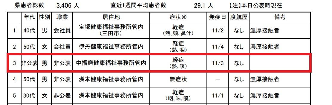 【新型コロナ】神崎郡(中播磨健康福祉事務所管内)で陽性1名|11月5日