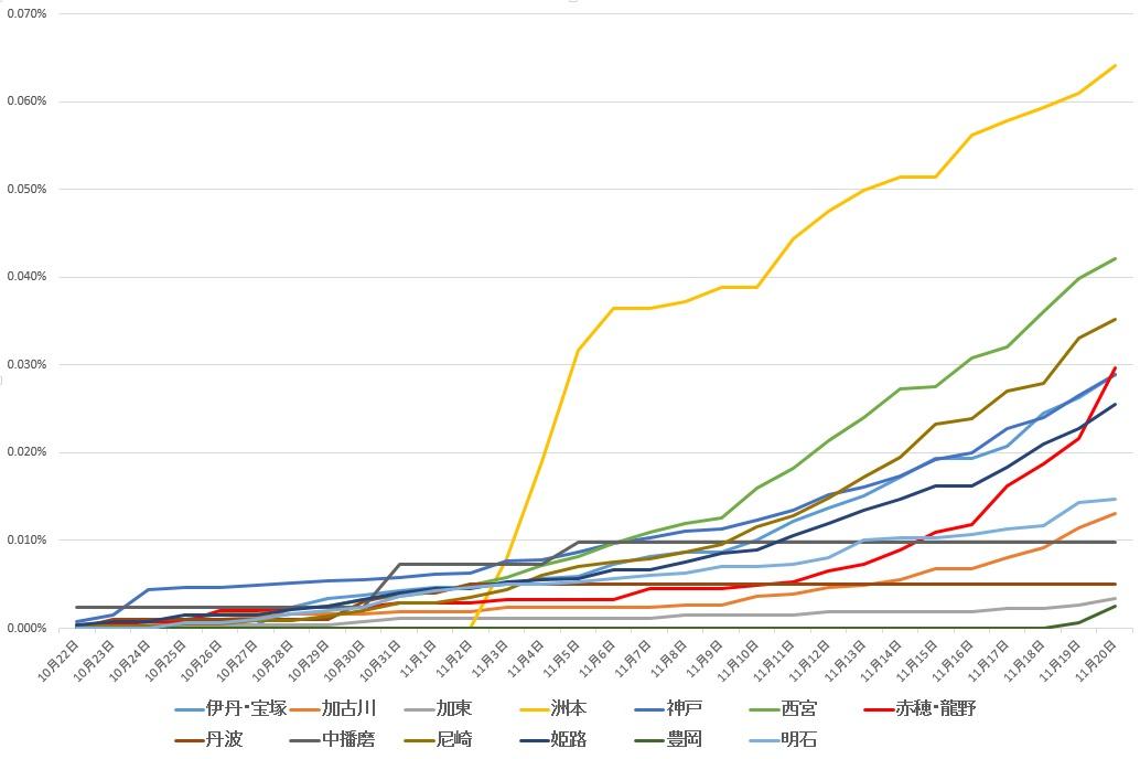 【たられば】第3波 コロナ感染拡大状況は一目瞭然?|兵庫県、市町村の人口を考慮してみたら