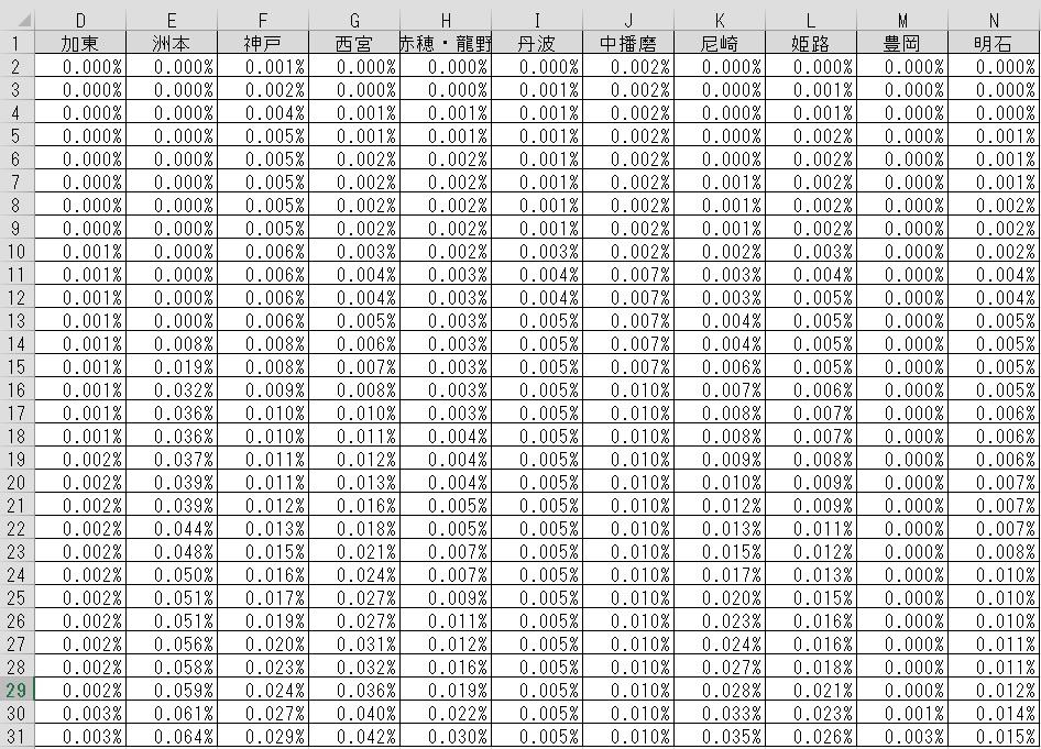 【たられば】第3波 コロナ感染拡大状況は一目瞭然? 兵庫県、市町村の人口を考慮してみたら