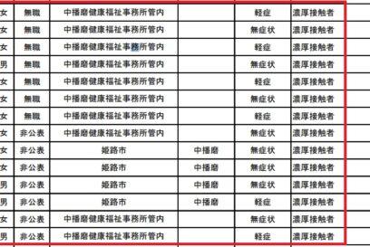 神崎郡(中播磨健康福祉事務所)で新型コロナ陽性14名