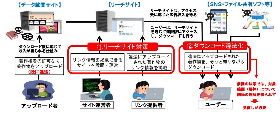【著作権法改正】侵害コンテンツのダウンロードが2021年1月1日より違法に