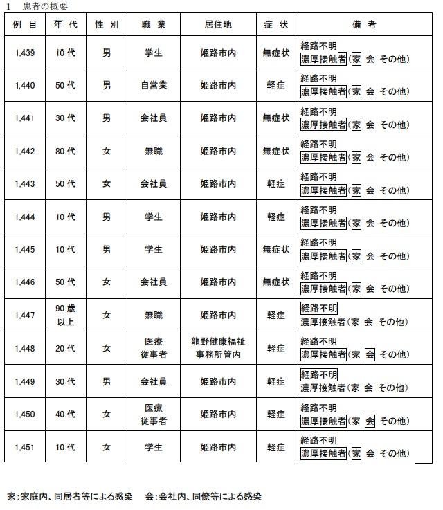 【姫路市】新型コロナ 死亡3名 累計は58名に