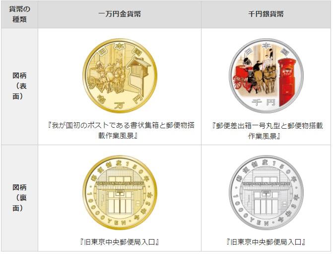 郵便制度150周年記念貨幣