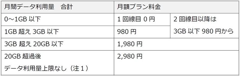 【楽天モバイル】新料金プラン「アンリミット シックス」発表。1GBまで0円