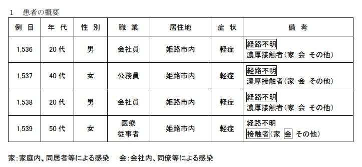 【姫路市】新規陽性4名、死亡者1名|2月9日|新型コロナ