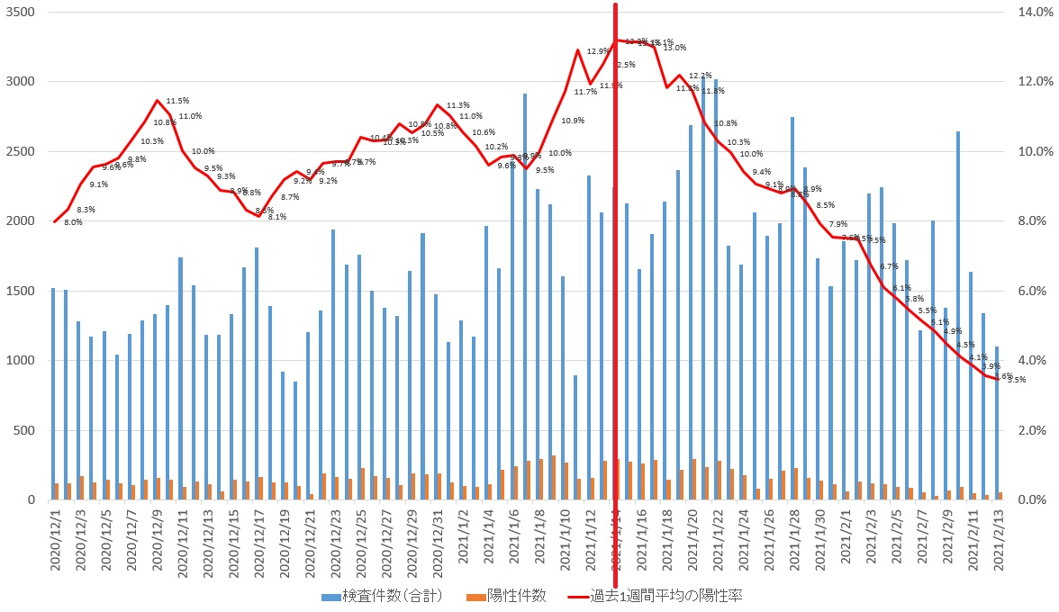 兵庫県の検査数と陽性者の相関グラフ