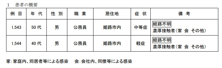 【姫路市】財政局職員がコロナ陽性|2月11日