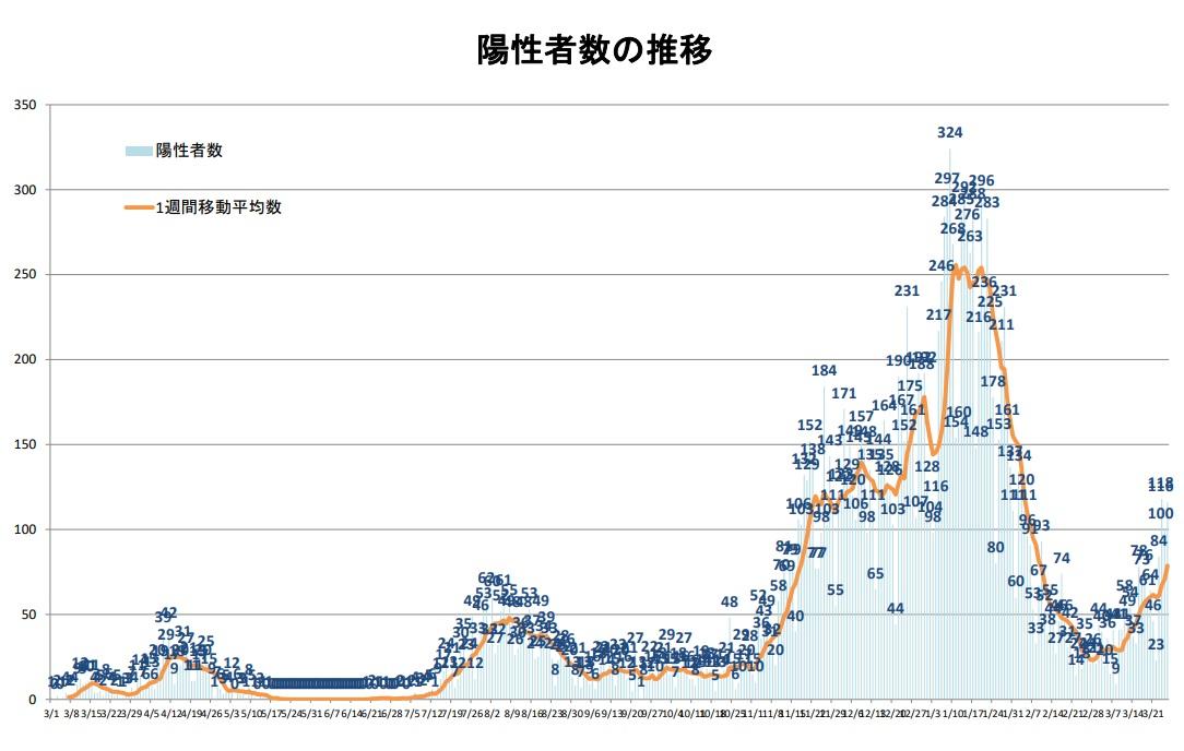 県内陽性者数の推移(3月26日現在)