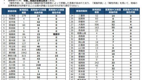 【コロナ変異株】全国の陽性件数が発表|速報値