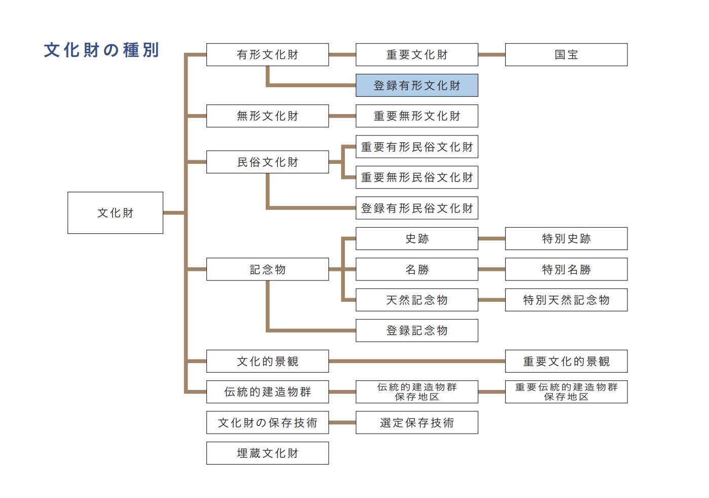 【文化庁】登録有形文化財、新たに132件|兵庫県からは17件