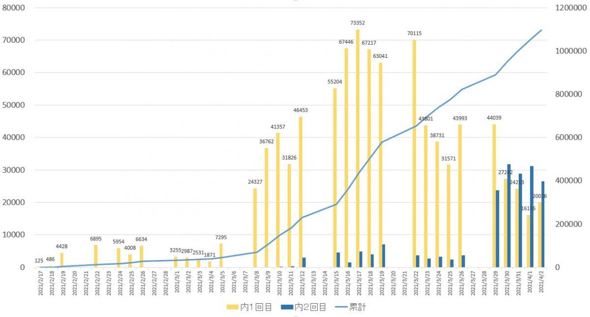 新型コロナワクチン、3月末で接種回数100万回突破