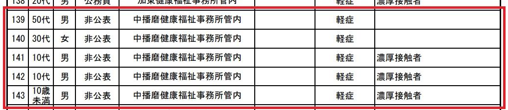 【神崎郡】新規コロナ感染5名、3月以降39名