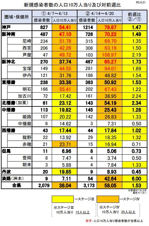 【兵庫県】3回目の緊急事態宣言発出を要請