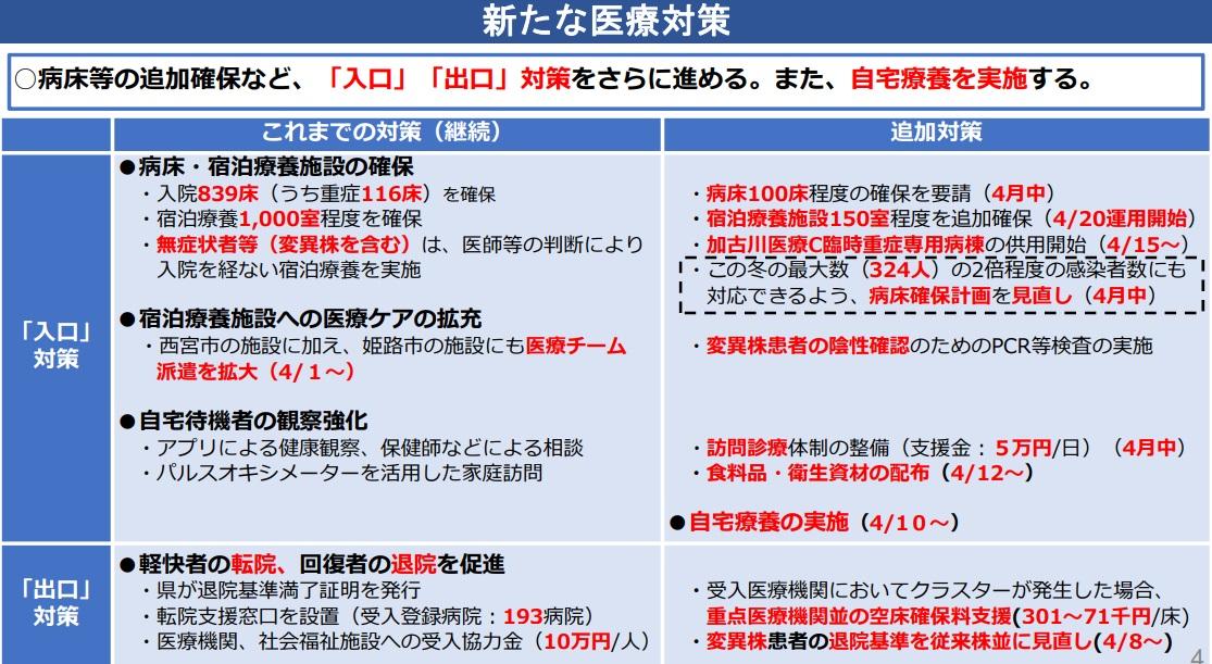 【兵庫県】病床ひっ迫受け10日から自宅療養を実施