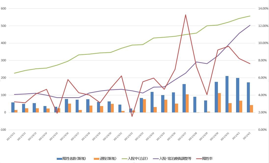 県内陽性者数の推移(4月2日現在)