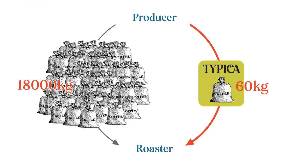 これまでコンテナ単位18tでの取引が基本とされていたコーヒー生豆のダイレクトトレードを麻袋一袋単位60kgから可能にし、輸出のためのリソースを持っていない小規模生産者でもコーヒーを簡単に出品でき、トレーサビリティ(生産者名、農園名などコーヒー豆の情報や流通経路が明確にされ、ロースターや消費者まで届けられる透明性のこと)向上をめざすロースターが直接購入できる仕組みを実現